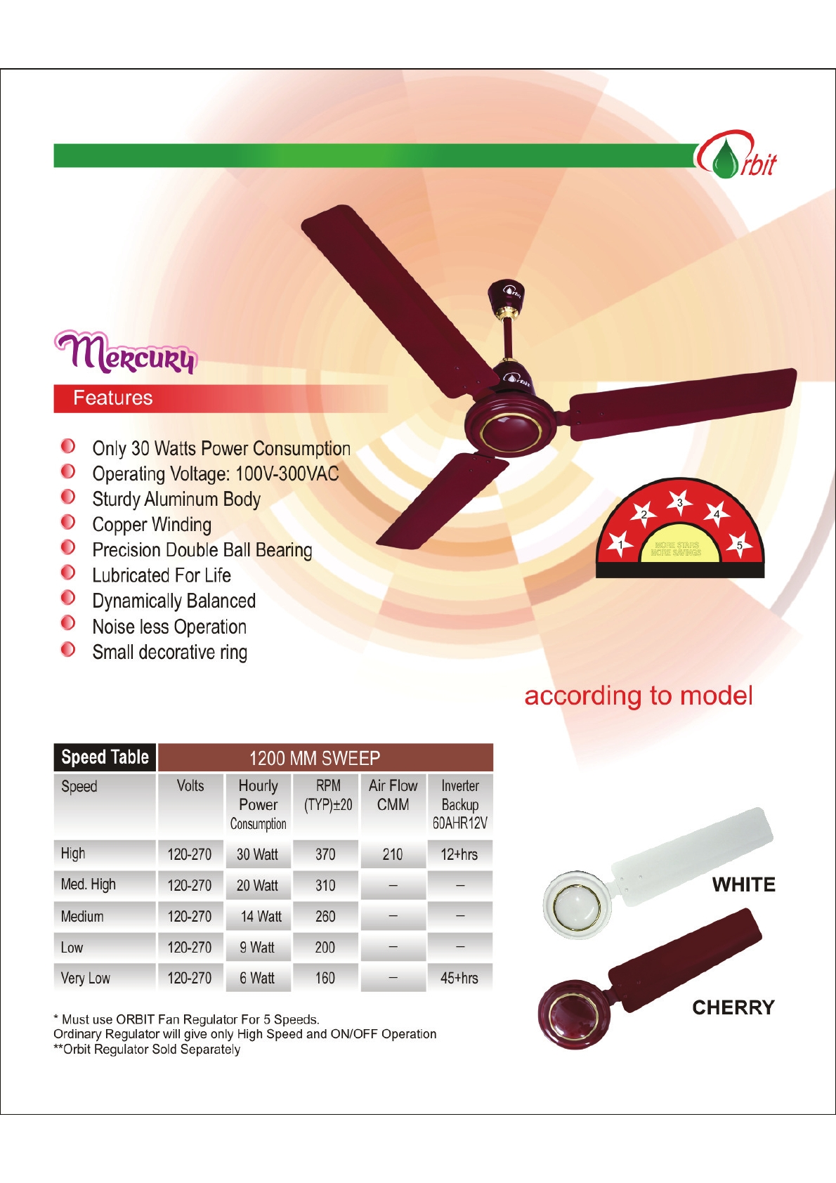Orbit Greens India s most efficient ceiling fan
